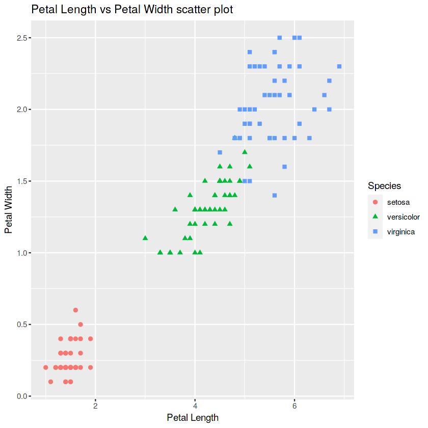 Petal length vs petal width scatter plot
