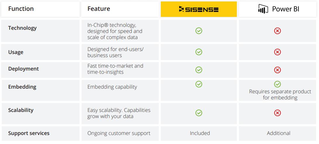 Sisense vs Power BI - 2019 Comparison   Sisense