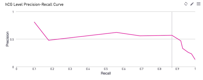 Precision recall curve chart