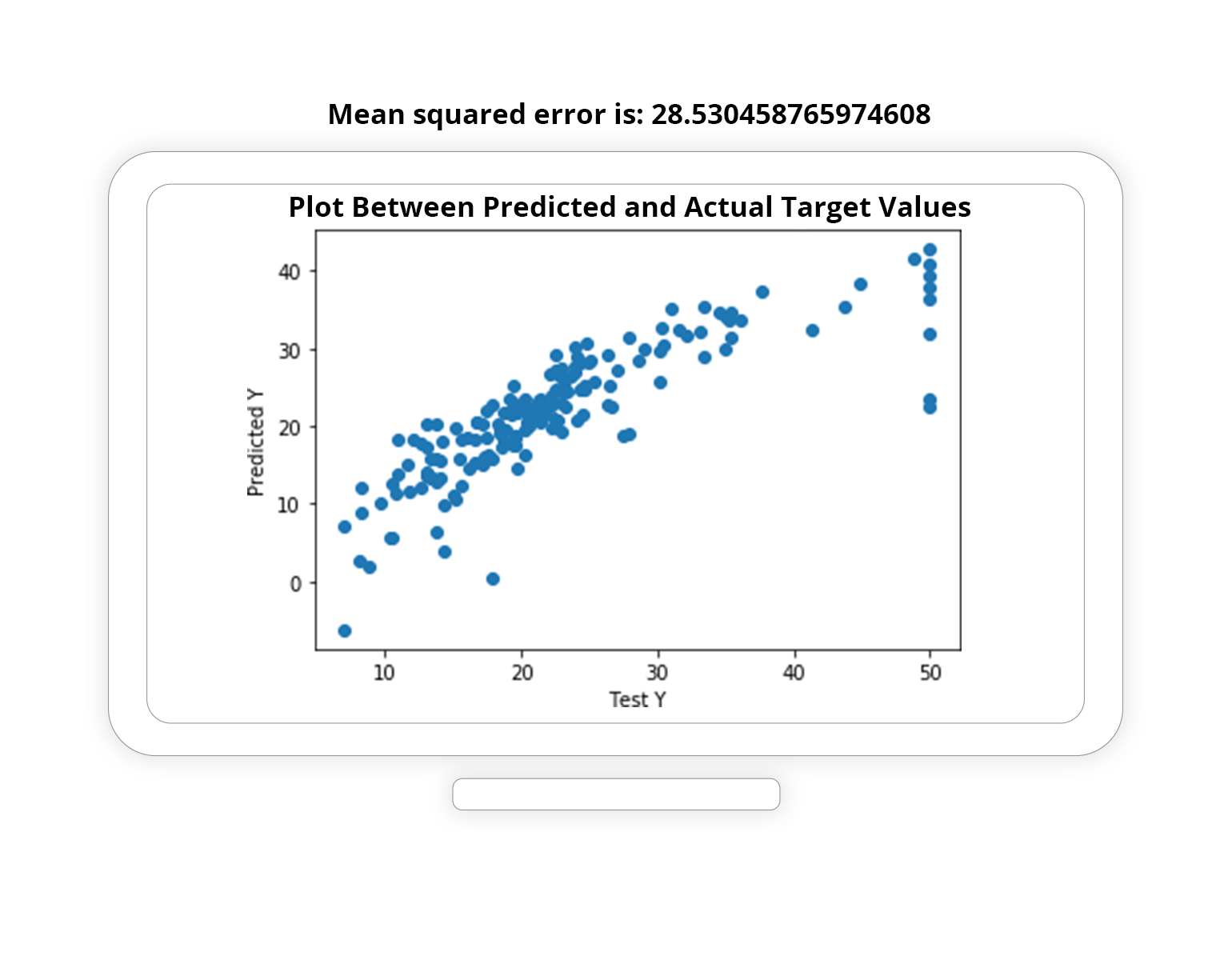 Plot Between Predicted and Actual Target Values