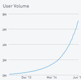 Predicting cumulative user counts