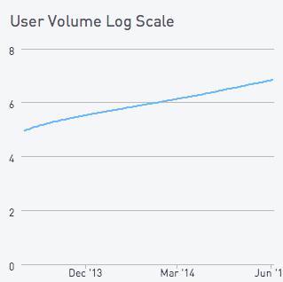 User volume log scale