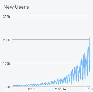 Predicting new user counts