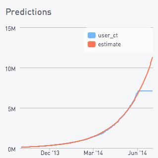 Predicting user counts