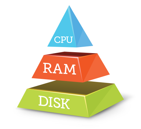 Using the Entire Memory Hierarchy, the Chip
