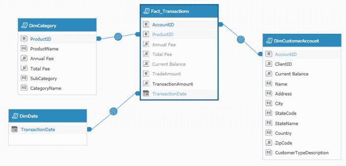 Retail Dashboard Data Model