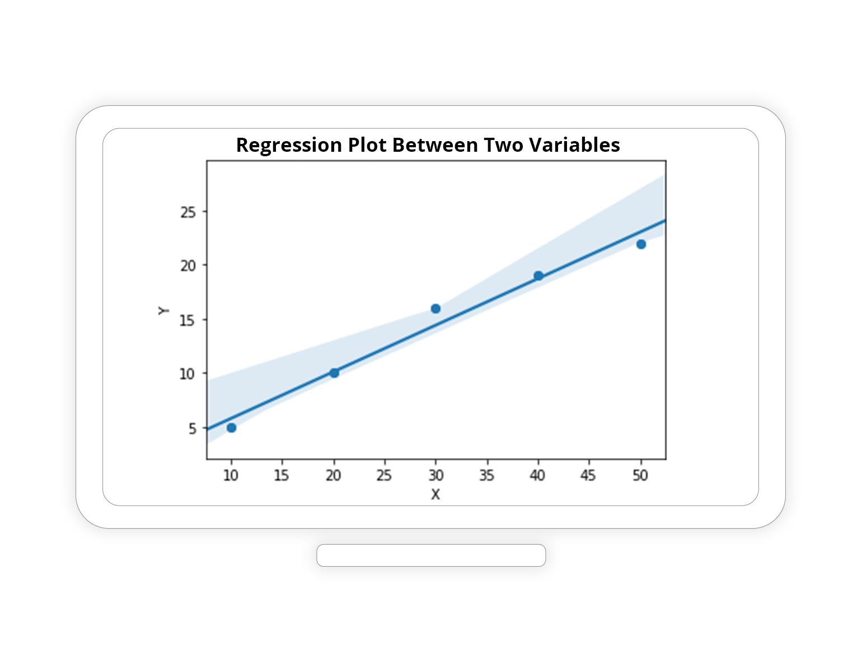 Regression Plot Between Two Variables