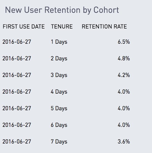 Retention table