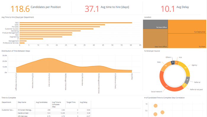 Time to Hire - Human Resources Dashboard