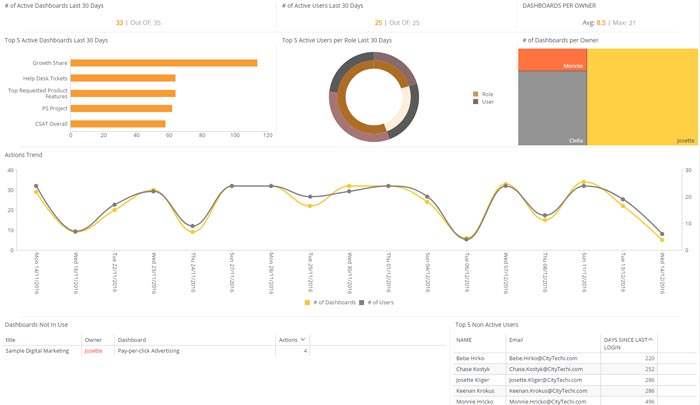 User Engagement - Software Dashboard