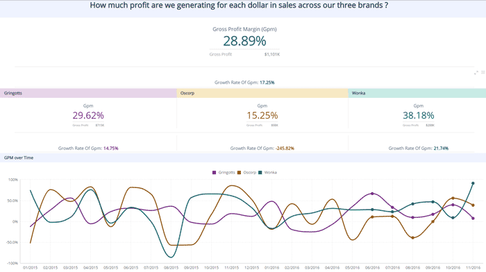 Sales Analysis by Brand Dashboard