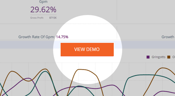 Sales Analysis by Brand Dashboard Template