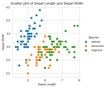 Scatter plot of sepal length and sepal width