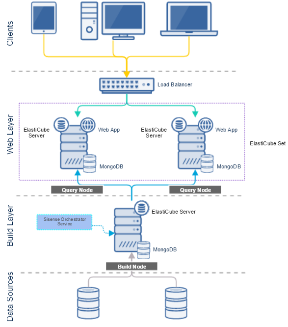 Sisense System Architecture