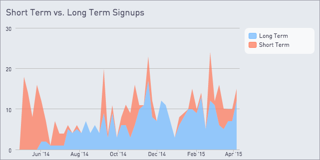 Short term vs long term signups