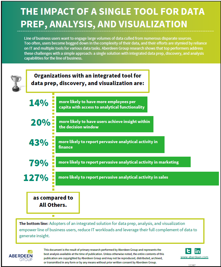 Infographic: Impact of Using a Single Business Intelligence Tool