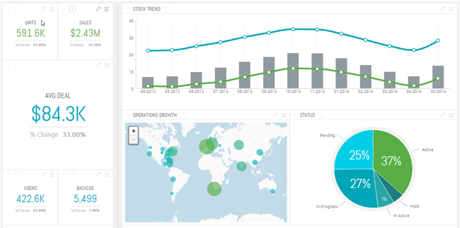 sisense 5.7 data analytics dashboard