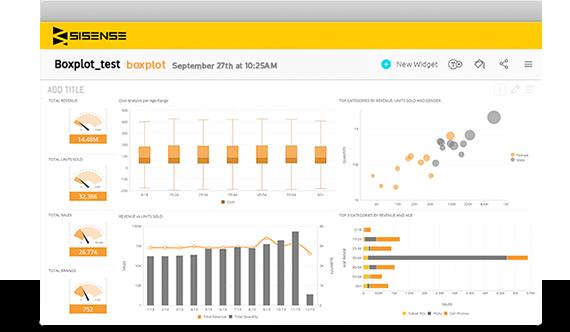 Box/whisker data visualization