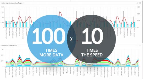 sisense process 100 times the data at 10 times the the speed