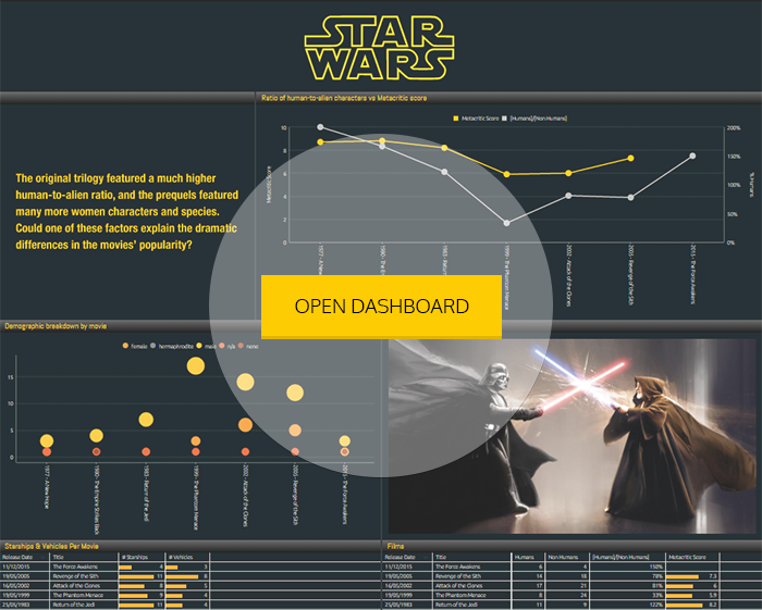 visualizing the data behind a great star wars sisense. Black Bedroom Furniture Sets. Home Design Ideas