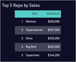 Revenue target chart