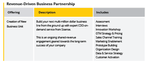 Sisense Revenue-Driven Business Partnership