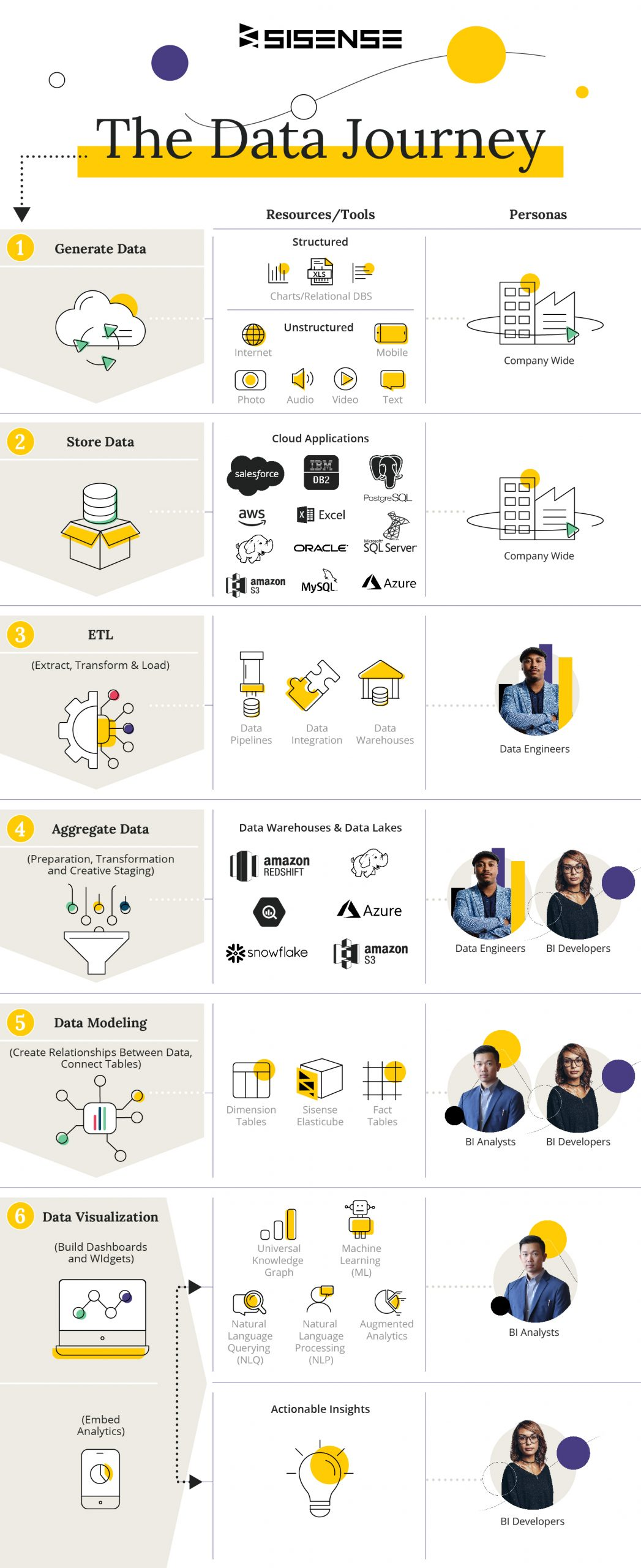 the data journey infographic 770x1883 1 scaled The Data Journey: From Raw Data to Insights