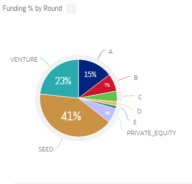 uk investment by round