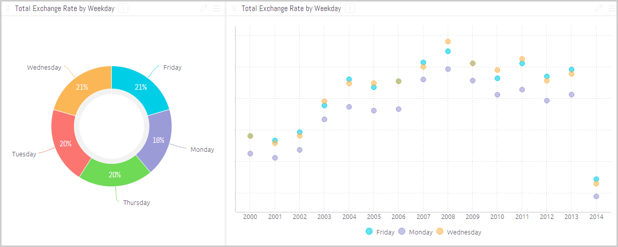 weekday trading dollars euros