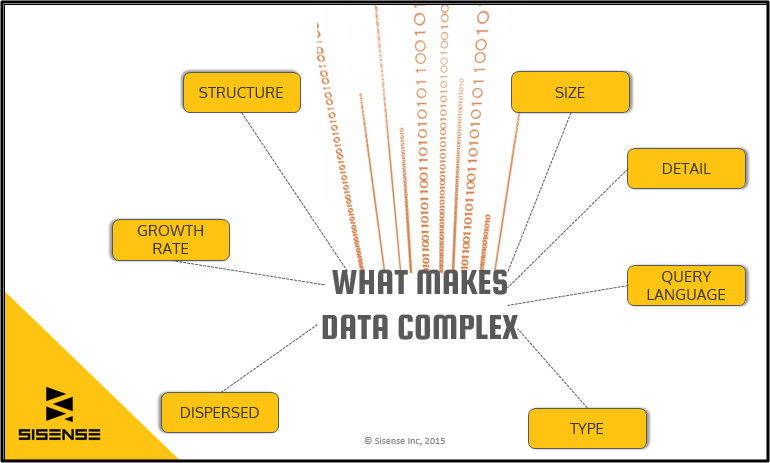 What makes data complex?