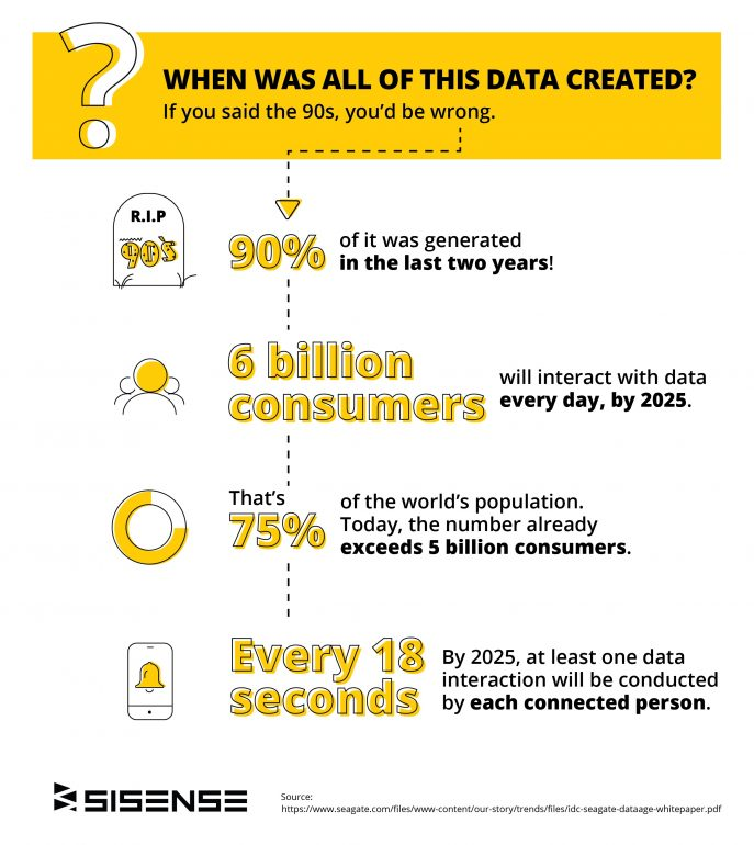 Sisense Wide World of Data infographic 2