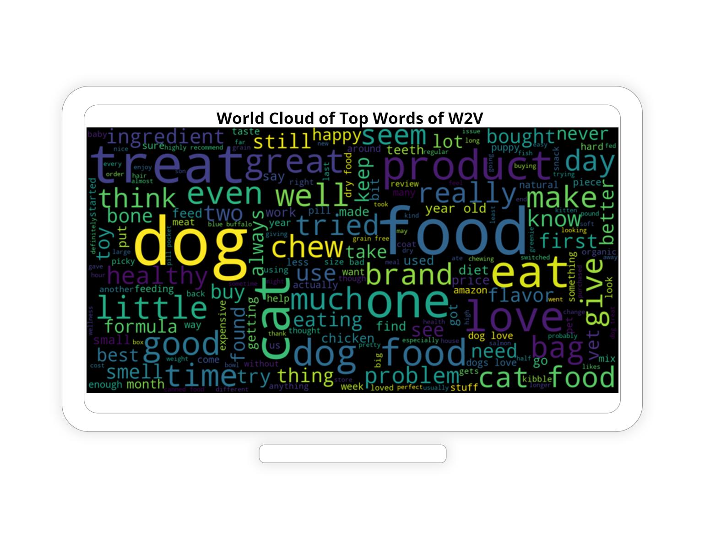 Pet word cloud