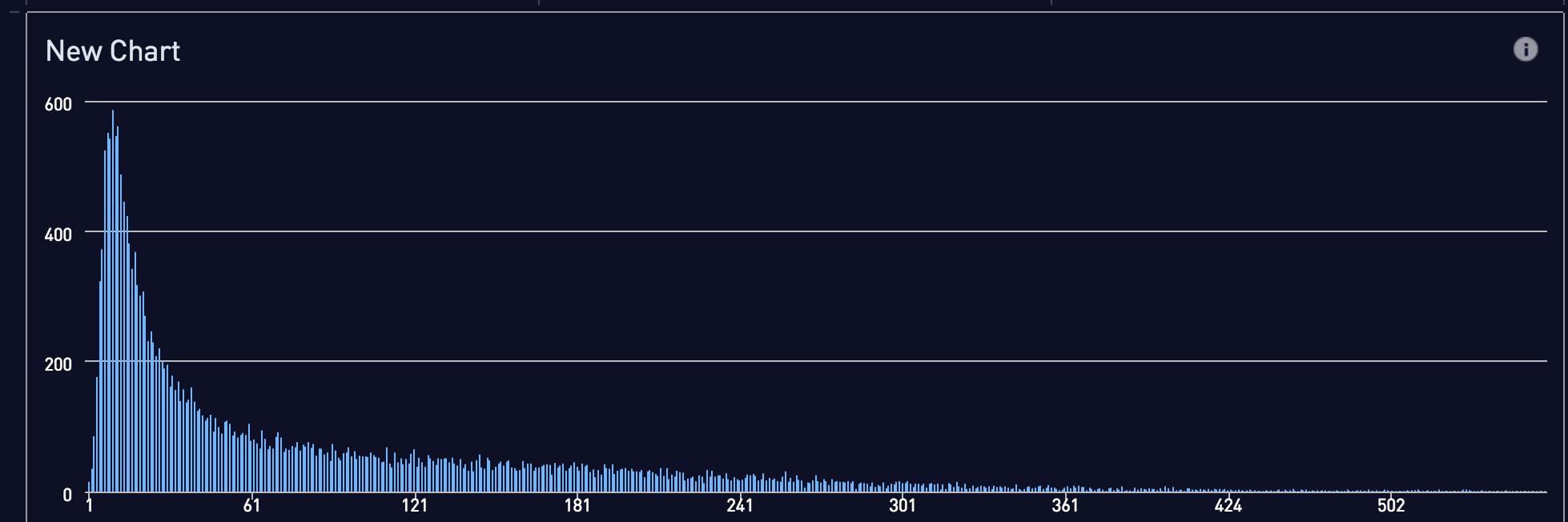 Zip codes chart